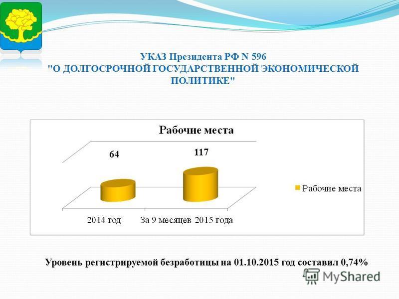 УКАЗ Президента РФ N 596 О ДОЛГОСРОЧНОЙ ГОСУДАРСТВЕННОЙ ЭКОНОМИЧЕСКОЙ ПОЛИТИКЕ 64 117 Уровень регистрируемой безработицы на 01.10.2015 год составил 0,74%