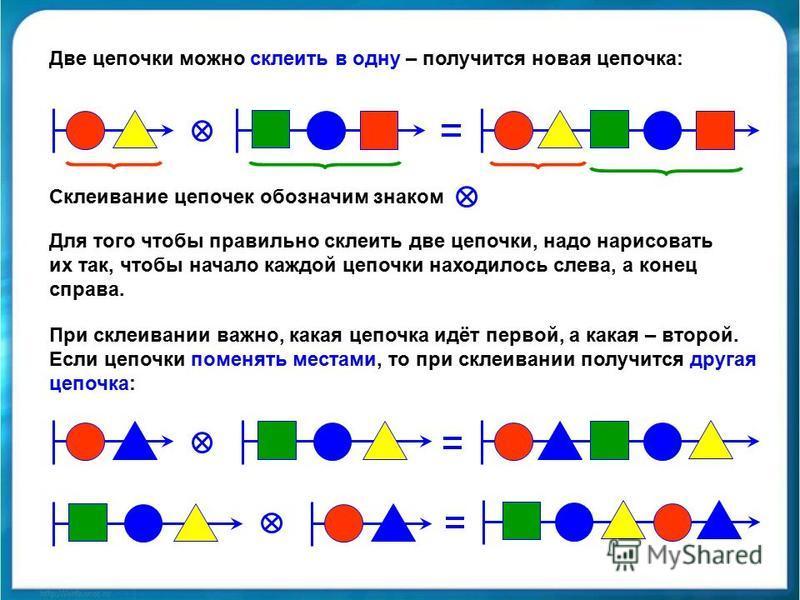 Две цепочки можно склеить в одну – получится новая цепочка: Склеивание цепочек обозначим знаком Для того чтобы правильно склеить две цепочки, надо нарисовать их так, чтобы начало каждой цепочки находилось слева, а конец справа. При склеивании важно,