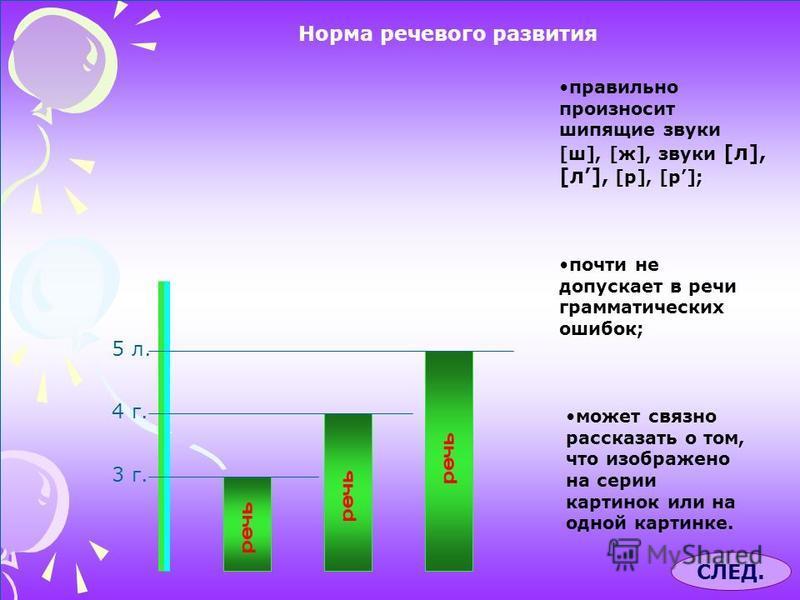 Норма речевого развития 3 г. 4 г. 5 л. правильно произносит шипящие звуки [ш], [ж], звуки [л], [л], [р], [р]; почти не допускает в речи грамматических ошибок; может связно рассказать о том, что изображено на серии картинок или на одной картинке. СЛЕД