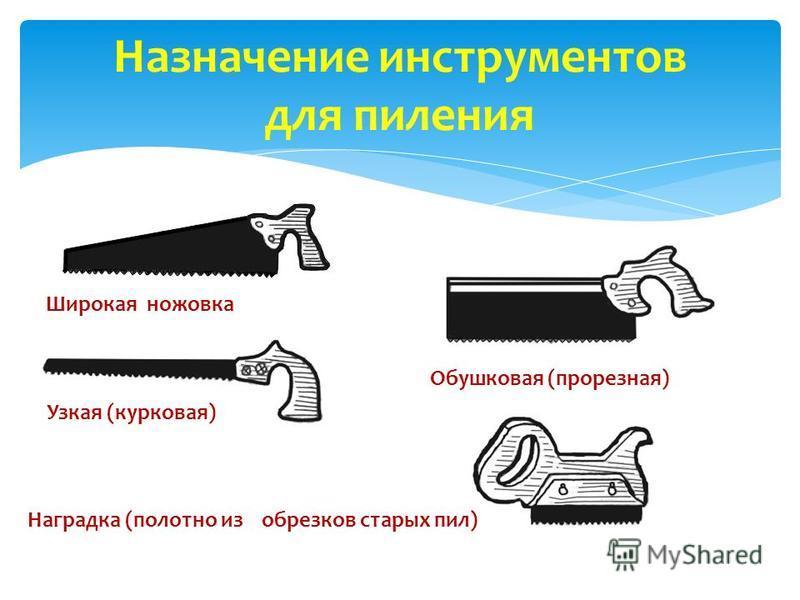 Назначение инструментов для пиления Широкая ножовка Узкая (курковая) Обушковая (прорезная) Наградка (полотно из обрезков старых пил)