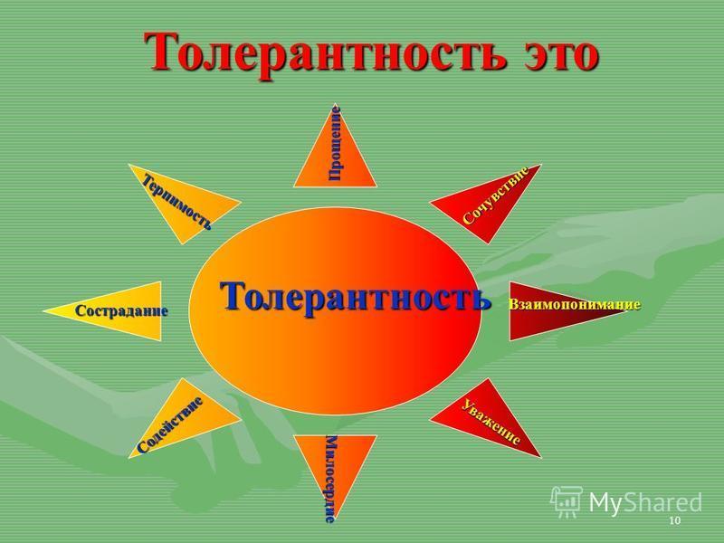 10 Толерантность Прощение Милосердие Милосердие Сострадание Терпимость Сочувствие Уважение Содействие Взаимопонимание Толерантность это
