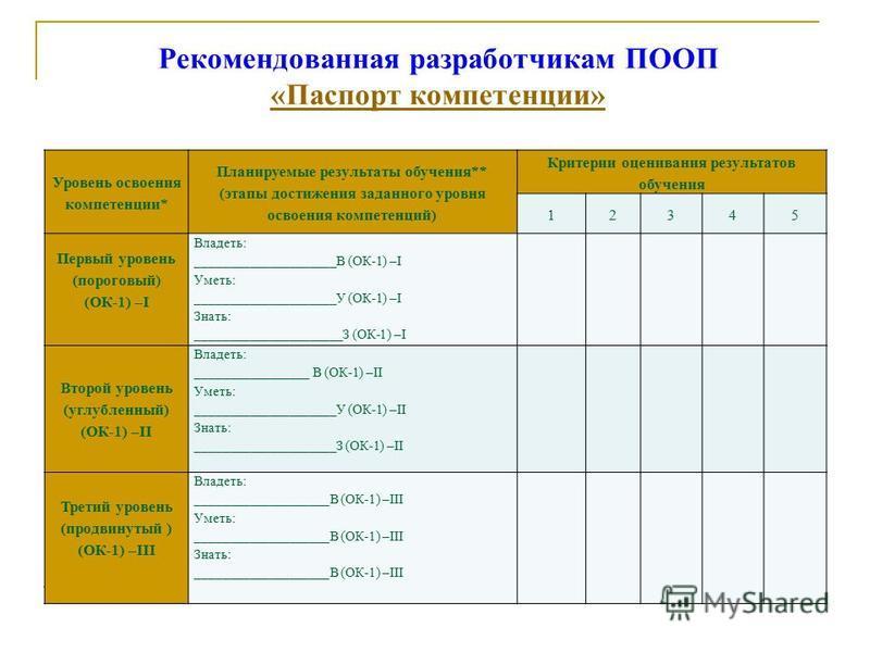 Рекомендованная разработчикам ПООП «Паспорт компетенции» «Паспорт компетенции» Уровень освоения компетенции* Планируемые результаты обучения** (этапы достижения заданного уровня освоения компетенций) Критерии оценивания результатов обучения 12345 Пер