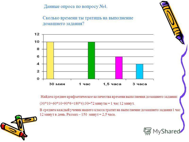 Найдем среднее арифметическое количества времени выполнения домашнего задания: (30*10+60*10+90*6+180*4):30=72 минуты = 1 час 12 минут. В среднем каждый ученик нашего класса тратит на выполнение домашнего задания 1 час 12 минут в день. Размах – 150 ми