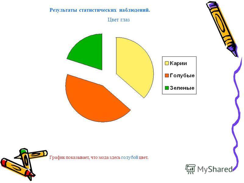 Результаты статистических наблюдений. Цвет глаз График показывает, что мода здесь голубой цвет.