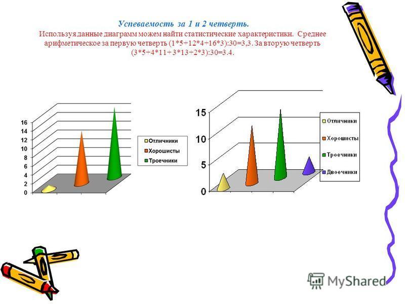 Успеваемость за 1 и 2 четверть. Используя данные диаграмм можем найти статистические характеристики. Среднее арифметическое за первую четверть (1*5+12*4+16*3):30=3,3. За вторую четверть (3*5+4*11+ 3*13+2*3):30=3.4.
