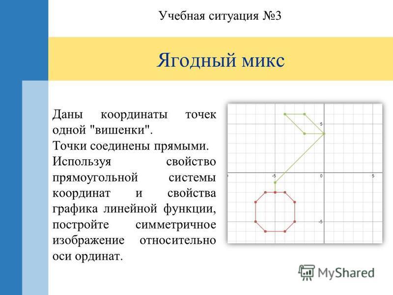 Ягодный микс Учебная ситуация 3 Даны координаты точек одной вишенки. Точки соединены прямыми. Используя свойство прямоугольной системы координат и свойства графика линейной функции, постройте симметричное изображение относительно оси ординат.