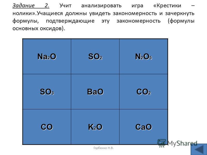 Горбенко Н.В. Задание 2. Учит анализировать игра «Крестики – нолики».Учащиеся должны увидеть закономерность и зачеркнуть формулы, подтверждающие эту закономерность (формулы основных оксидов). Na 2 O SO 2 N2O5N2O5N2O5N2O5 SO 3 BaO CO 2 CO K2OK2OK2OK2O