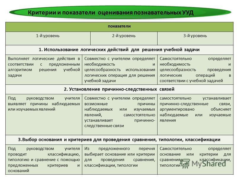 3Н.В.Горбенко Критерии и показатели оценивания познавательных УУД показатели 1-й уровень 2-й уровень 3-й уровень 1. Использование логических действий для решения учебной задачи Выполняет логические действия в соответствии с предложенным алгоритмом ре