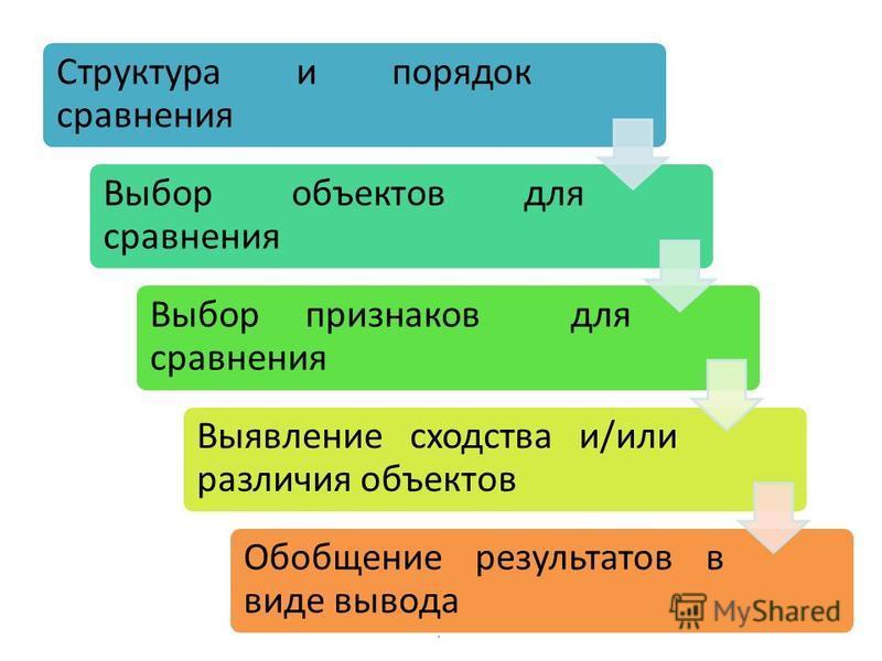 Н.В.Горбенко 7 Структура и порядок сравнения Выбор объектов для сравнения Выбор признаков для сравнения Выявление сходства и/или различия объектов Обобщение результатов в виде вывода