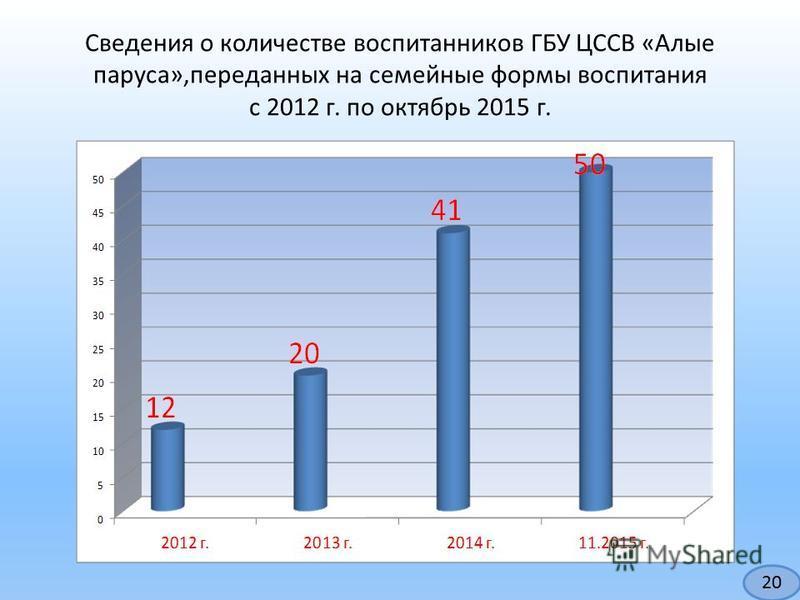 Сведения о количестве воспитанников ГБУ ЦССВ «Алые паруса»,переданных на семейные формы воспитания с 2012 г. по октябрь 2015 г. 20