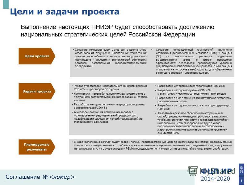 ФЦП ИР 2014-2020 Соглашение 5 Цели и задачи проекта Планируемые результаты Цели проекта Задачи проекта Создание технологических основ для рационального использования текущих и накопленных техногенных отходов горно-обогатительного и металлургического