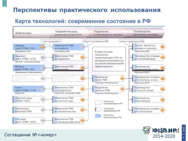 ФЦП ИР 2014-2020 Соглашение 8 Перспективы практического использования