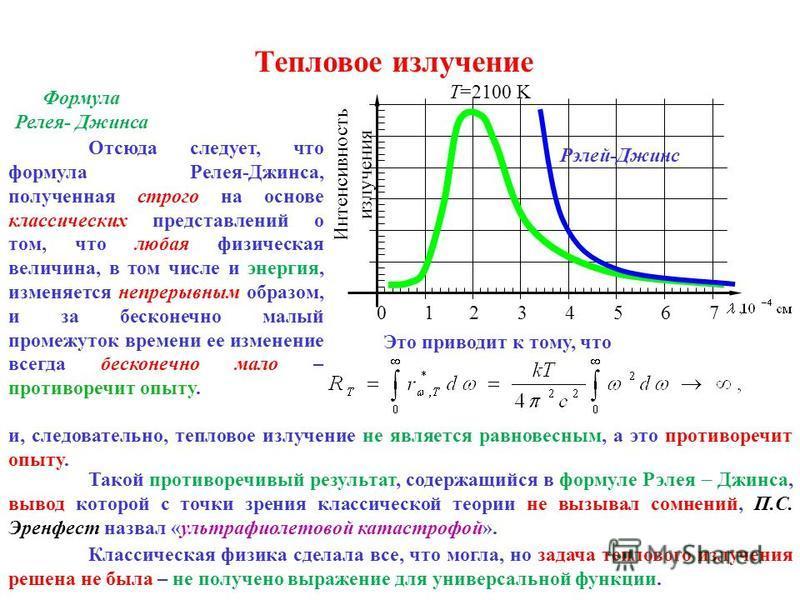 Тепловое излучение Формула Релея- Джинса Интенсивность излучения 1 23456 T=2100 K Рэлей-Джинс 7 0 Отсюда следует, что формула Релея-Джинса, полученная строго на основе классических представлений о том, что любая физическая величина, в том числе и эне