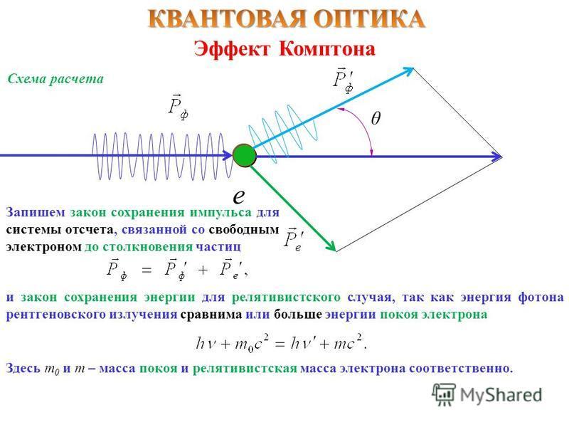 Эффект Комптона θ Схема расчета е Запишем закон сохранения импульса для системы отсчета, связанной со свободным электроном до столкновения частиц и закон сохранения энергии для релятивистского случая, так как энергия фотона рентгеновского излучения с