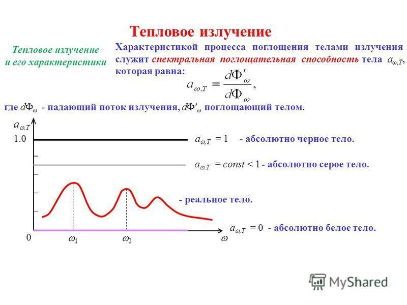 Тепловое излучение Тепловое излучение и его характеристики Характеристикой процесса поглощения телами излучения служит спектральная поглощательная способность тела a,T, которая равна: где d - падающий поток излучения, d поглощающий телом. 1.0 a,Т = 1