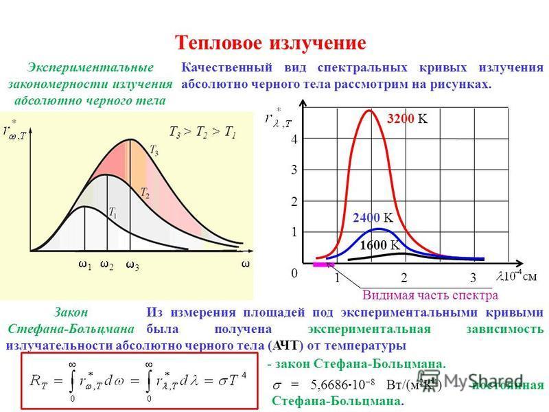 Тепловое излучение Экспериментальные закономерности излучения абсолютно черного тела Качественный вид спектральных кривых излучения абсолютно черного тела рассмотрим на рисунках. 1 2 3 Т 3 > T 2 > T 1 1 2 3 4 Видимая часть спектра 1600 K 2400 K 0 123