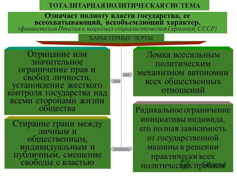 ТОТАЛИТАРНАЯ ПОЛИТИЧЕСКАЯ СИСТЕМА ХАРАКТЕРНЫЕ ЧЕРТЫ Радикальное ограничение инициативы индивида, его полная зависимость от государственной машины в решении практически всех политических проблем Ломка всесильным политическим механизмом автономии всех