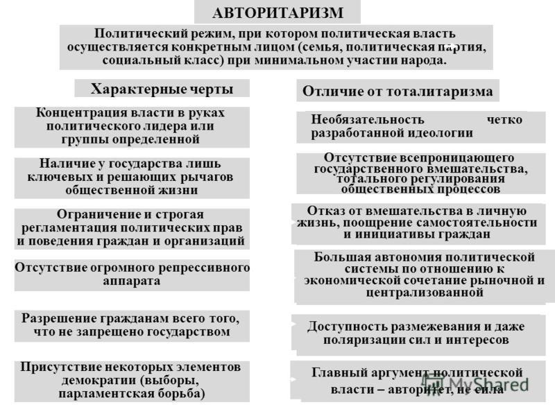АВТОРИТАРИЗМ Политический режим, при котором политическая власть осуществляется конкретным лицом (семья, политическая партия, социальный класс) при минимальном участии народа. Характерные черты Отличие от тоталитаризма Концентрация власти в руках пол