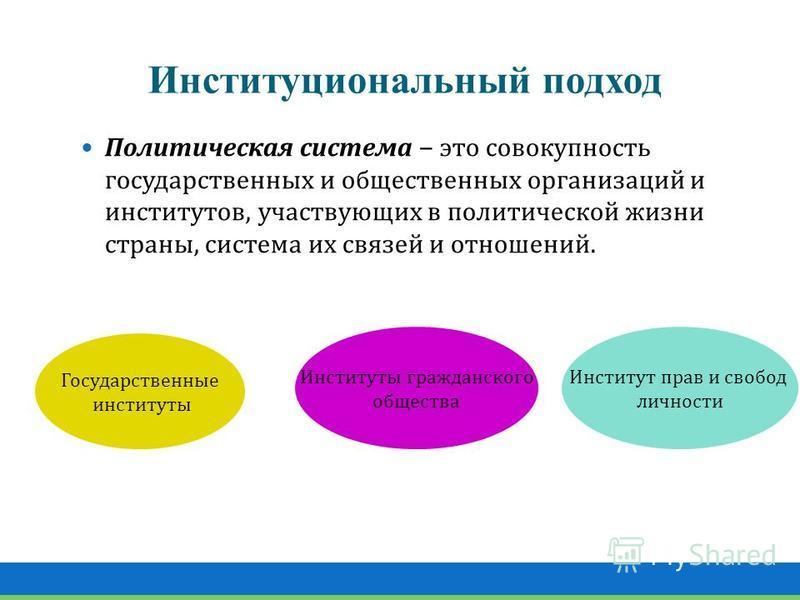 Институциональный подход Политическая система – это совокупность государственных и общественных организаций и институтов, участвующих в политической жизни страны, система их связей и отношений. Государственные институты Институты гражданского обществ