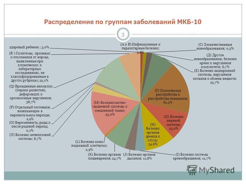 Распределение по группам заболеваний МКБ-10 3