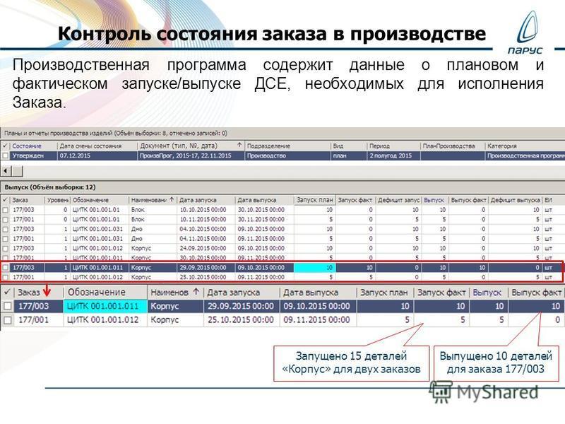 Контроль состояния заказа в производстве Производственная программа содержит данные о плановом и фактическом запуске/выпуске ДСЕ, необходимых для исполнения Заказа. Запущено 15 деталей «Корпус» для двух заказов Выпущено 10 деталей для заказа 177/003
