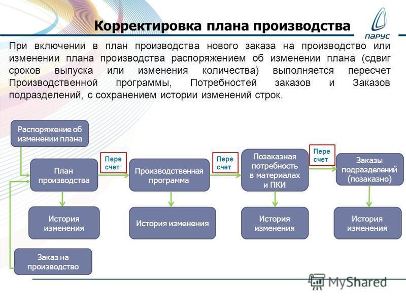 При включении в план производства нового заказа на производство или изменении плана производства распоряжением об изменении плана (сдвиг сроков выпуска или изменения количества) выполняется пересчет Производственной программы, Потребностей заказов и