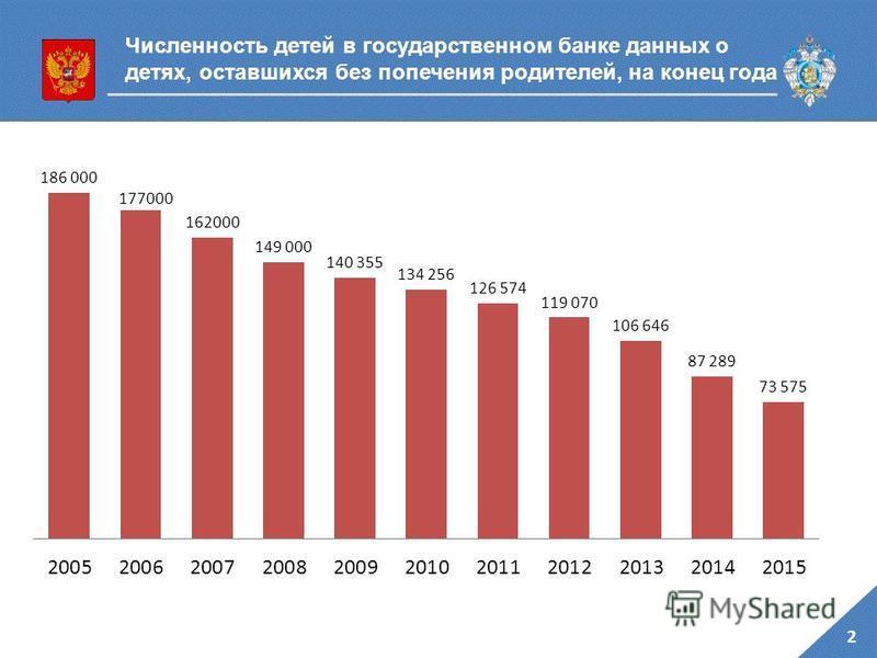 2 Численность детей в государственном банке данных о детях, оставшихся без попечения родителей, на конец года