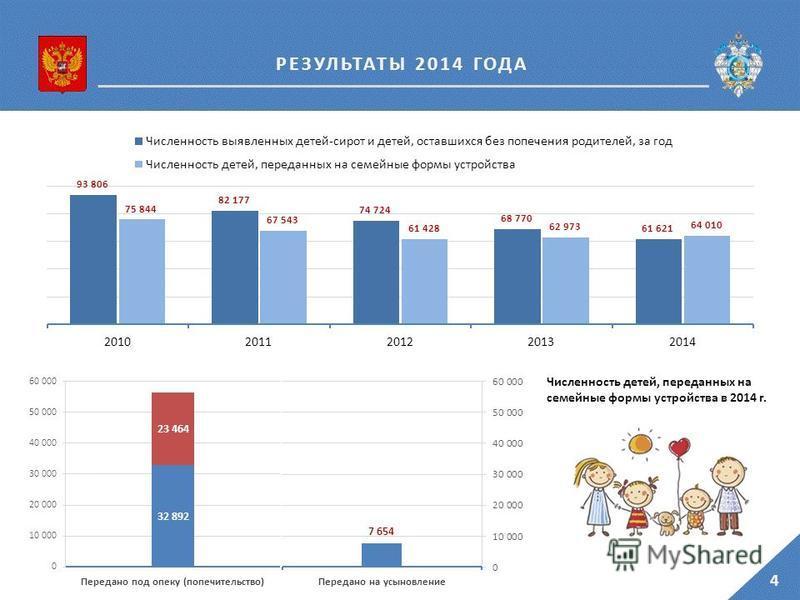 4 РЕЗУЛЬТАТЫ 2014 ГОДА Численность детей, переданных на семейные формы устройства в 2014 г.