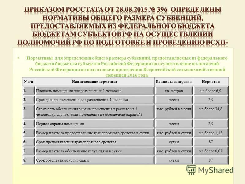 Нормативы для определения общего размера субвенций, предоставляемых из федерального бюджета бюджетам субъектов Российской Федерации на осуществление полномочий Российской Федерации по подготовке и проведению Всероссийской сельскохозяйственной перепис
