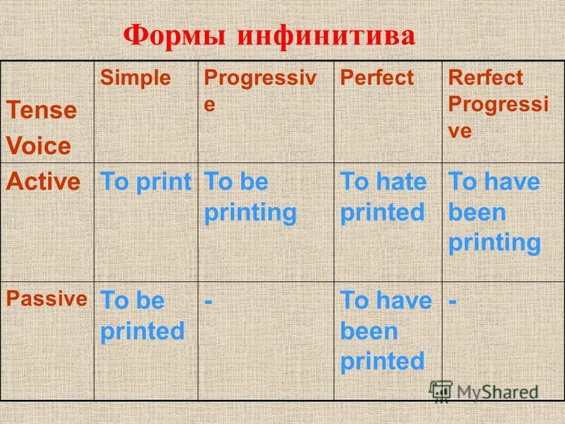 Формы инфинитива Tense Voice SimpleProgressiv e PerfectRerfect Progressi ve ActiveTo printTo be printing To hate printed To have been printing Passive To be printed -To have been printed -
