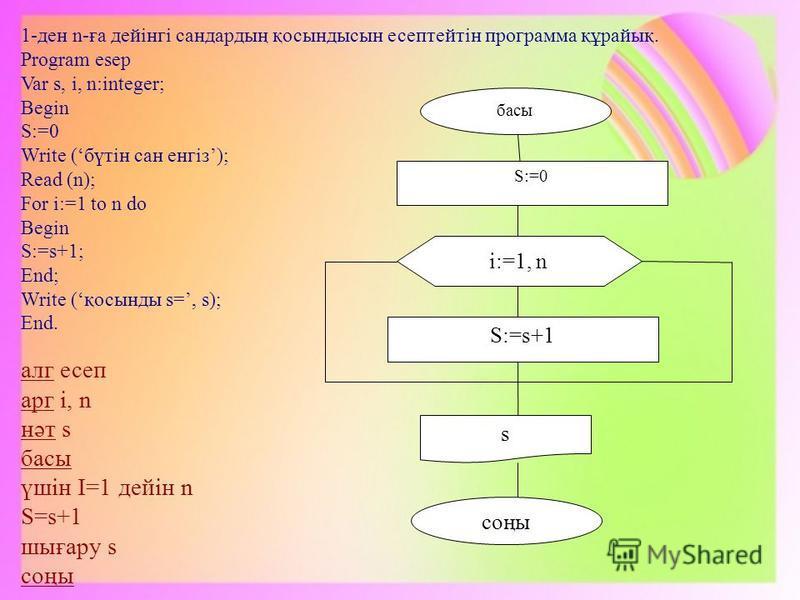 aлг есеп aрг i, n нәт s басы үшін I=1 дейін n S=s+1 шығару s соңы 1-ден n-ға дейінгі сандардың қосындысын есептейтін программа құрайық. Program esep Var s, i, n:integer; Begin S:=0 Write (бүтін сан енгіз); Read (n); For i:=1 to n do Begin S:=s+1; End
