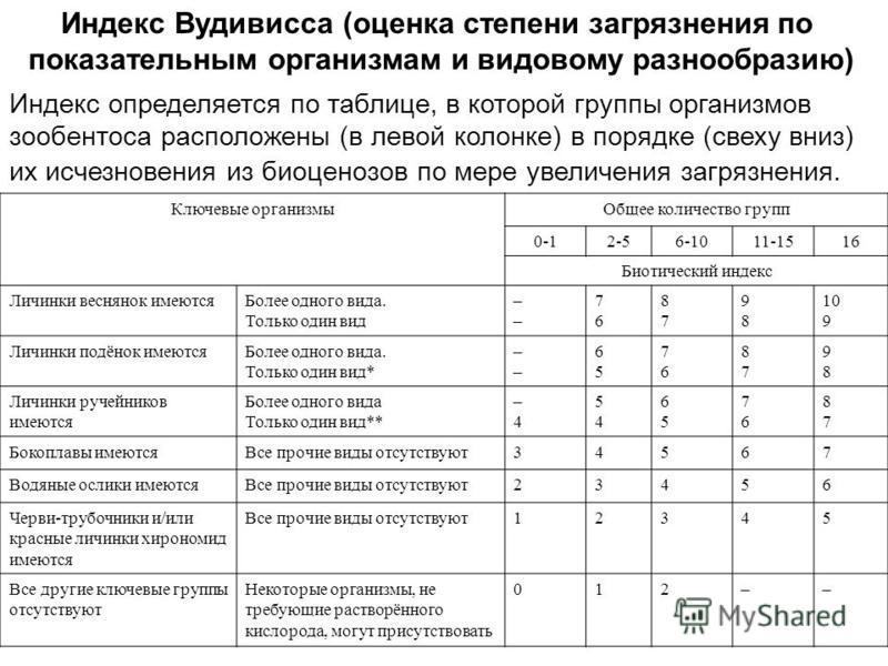 Индекс Вудивисса (оценка степени загрязнения по показательным организмам и видовому разнообразию) Индекс определяется по таблице, в которой группы организмов зообентоса расположены (в левой колонке) в порядке (сверху вниз) их исчезновения из биоценоз