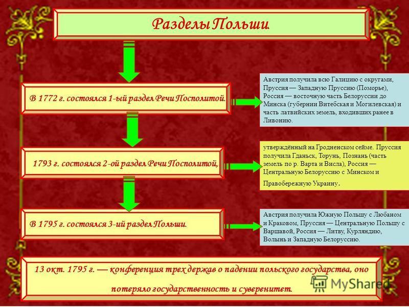 В 1772 г. состоялся 1-ый раздел Речи Посполитой. 1793 г. состоялся 2-ой раздел Речи Посполитой, В 1795 г. состоялся 3-ий раздел Польши. Разделы Польши. 13 окт. 1795 г. конференция трех держав о падении польского государства, оно потеряло государствен