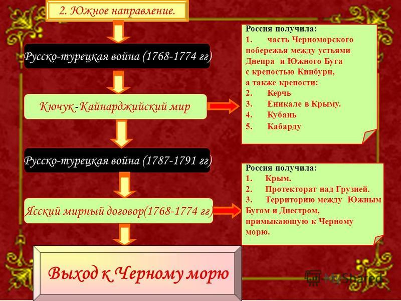 2. Южное направление. Русско-турецкая война (1768-1774 гг) Русско-турецкая война (1787-1791 гг) Россия получила: 1. часть Черноморского побережья между устьями Днепра и Южного Буга с крепостью Кинбурн, а также крепости: 2. Керчь 3. Еникале в Крыму. 4