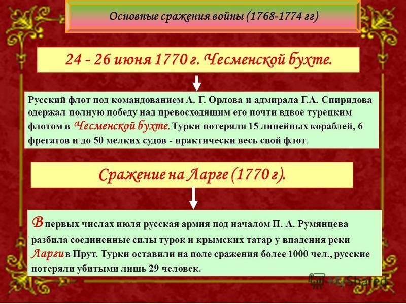 Русский флот под командованием А. Г. Орлова и адмирала Г.А. Спиридова одержал полную победу над превосходящим его почти вдвое турецким флотом в Чесменской бухте. Турки потеряли 15 линейных кораблей, 6 фрегатов и до 50 мелких судов - практически весь