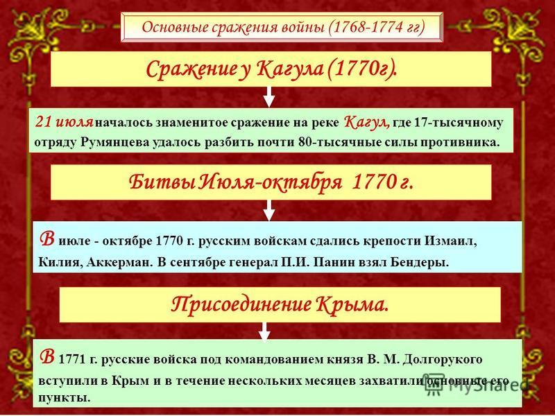21 июля началось знаменитое сражение на реке Кагул, где 17-тысячному отряду Румянцева удалось разбить почти 80-тысячные силы противника. В июле - октябре 1770 г. русским войскам сдались крепости Измаил, Килия, Аккерман. В сентябре генерал П.И. Панин