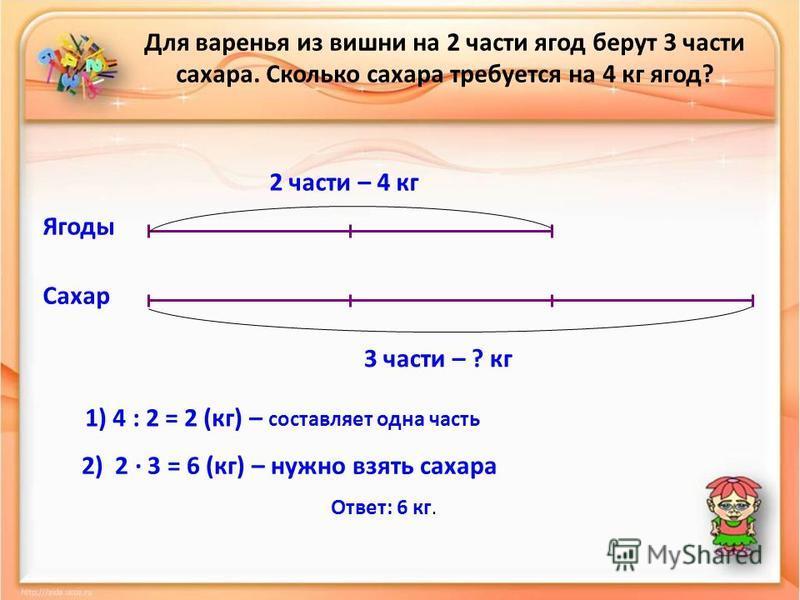 Для варенья из вишни на 2 части ягод берут 3 части сахара. Сколько сахара требуется на 4 кг ягод? Ягоды Сахар 2 части – 4 кг 3 части – ? кг 1) 4 : 2 = 2 (кг) – составляет одна часть 2) 2 · 3 = 6 (кг) – нужно взять сахара Ответ: 6 кг.