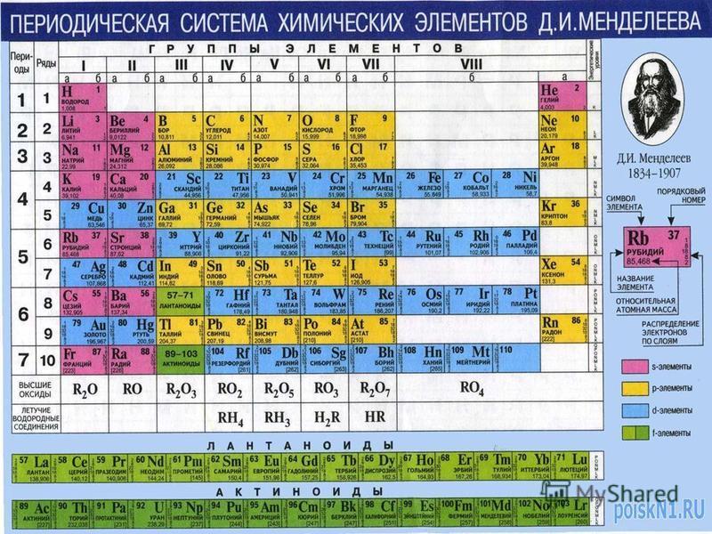 Менделеевтің элементтер жүйесінің екінші нұсқасы «Химия негізі» (1869-1871)