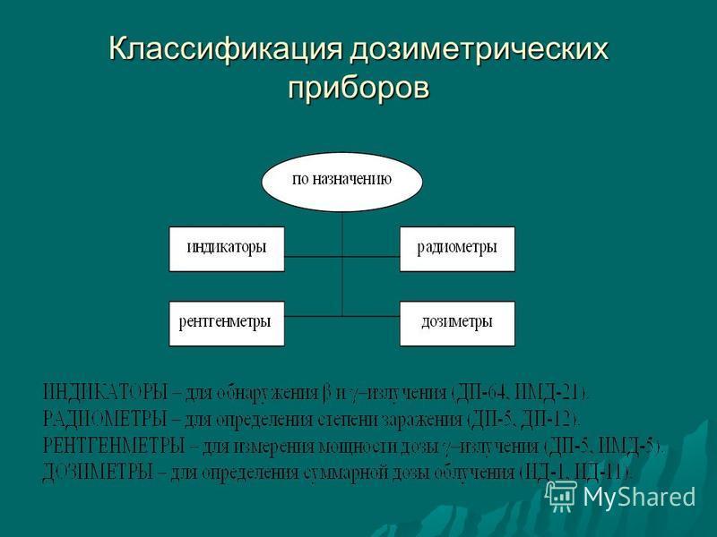Эквивалентная доза Н = Д*К, Н = Д*К, где Д – поглощенная доза, где Д – поглощенная доза, К – коэффициент качества К – коэффициент качества