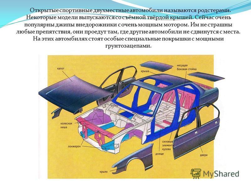Кузов Эта установленная на шасси автомобиля закрытая конструкция из метала или из искусственного материала. Почти все детали автомобиля – а их более 10 тысяч – должны соответствовать определённым нормам. Во всех автомобилях есть мотор, коробка переда