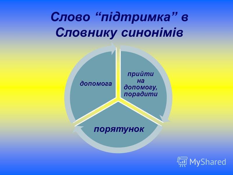 Слово підтримка в Словнику синонімів прийти на допомогу, порадити порятунок допомога