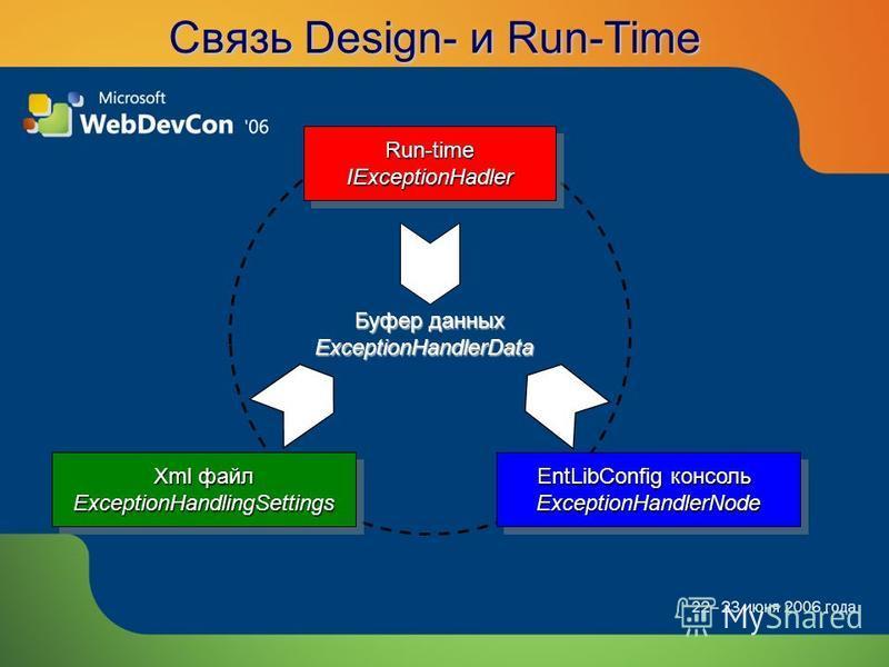 Связь Design- и Run-Time Буфер данных ExceptionHandlerData Xml файл ExceptionHandlingSettings ExceptionHandlingSettings Run-timeIExceptionHadlerRun-timeIExceptionHadler EntLibConfig консоль ExceptionHandlerNode ExceptionHandlerNode