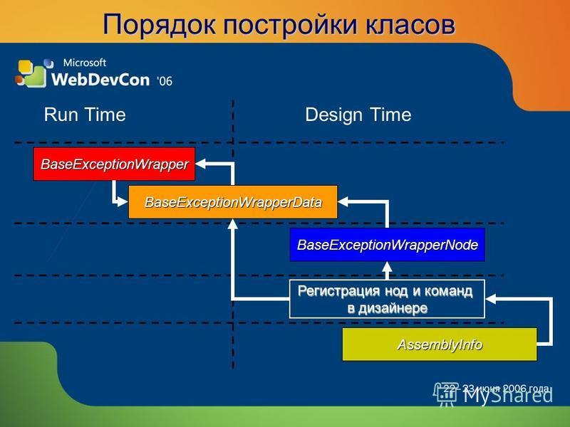 Порядок постройки классов Run TimeDesign Time BaseExceptionWrapper BaseExceptionWrapperNode BaseExceptionWrapperData Регистрация нод и команд в дизайнере AssemblyInfo