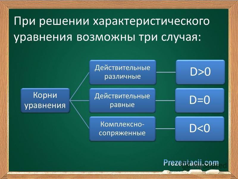 При решении характеристического уравнения возможны три случая: Корни уравнения Действительные различные D>0 Действительные равные D=0 Комплексно- сопряженные D<0