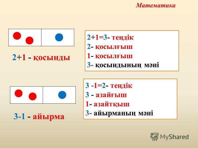 2+1=3- теңдік 2- қосылғыш 1- қосылғыш 3- қосындының мәні 2+1 - қосынды 3 -1=2- теңдік 3 - азайғыш 1- азайтқыш 3- айырманың мәні 3-1 - айырма Математика