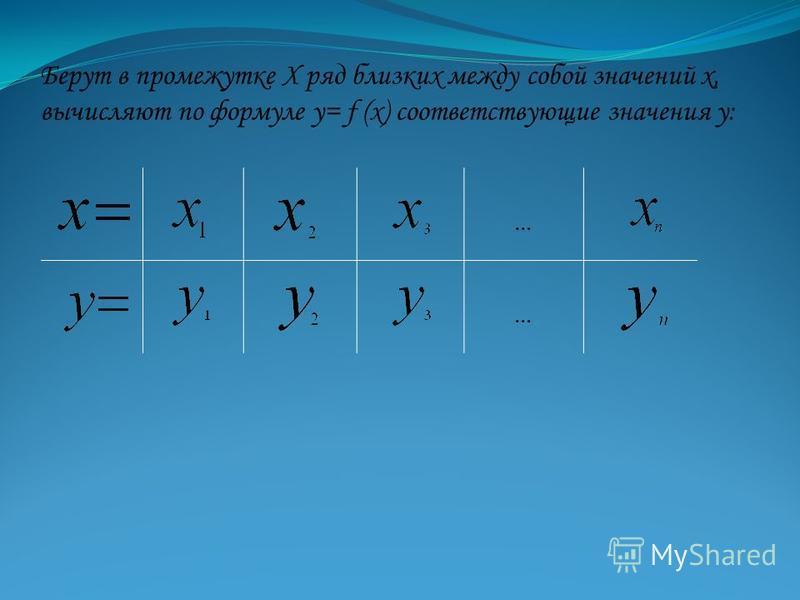 Берут в промежутке Х ряд близких между собой значений х, вычисляют по формуле у= f (х) соответствующие значения у: … …