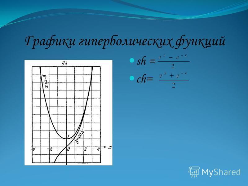 Графики гиперболических функций sh = ch=
