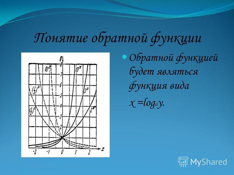 Понятие обратной функции Обратной функцией будет являться функция вида х =log a y.