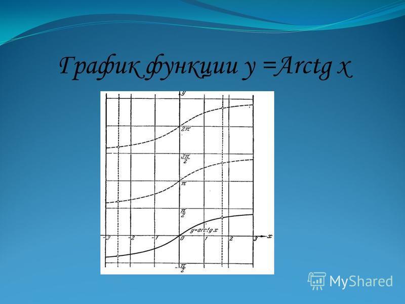 График функции у =Arctg х