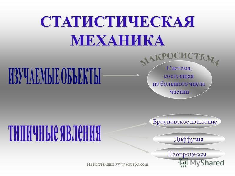 СТАТИСТИЧЕСКАЯ МЕХАНИКА Система, состоящая из большого числа частиц Броуновское движение Диффузия Изопроцессы Из коллекции www.eduspb.com